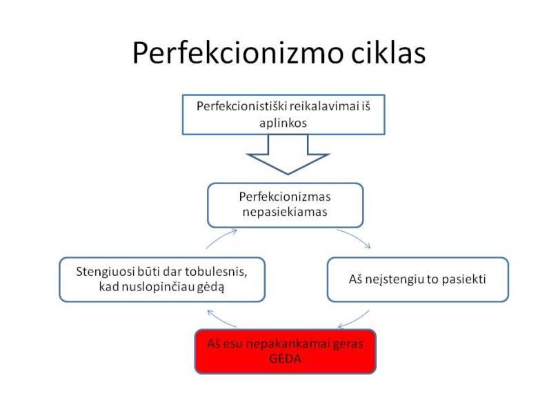 Perfekcionizmo ciklas